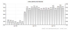 China unemployed persons