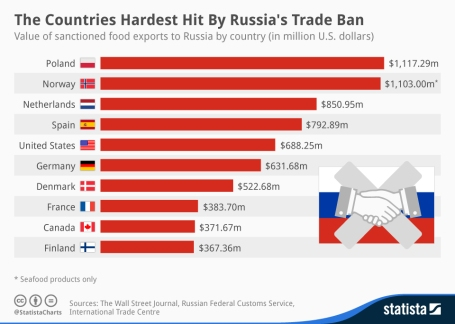 Russia strikes back with its own economic sanctions