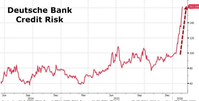 deutsche-bank-credit-risk